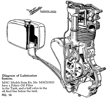 The Engine Lubrication System on
